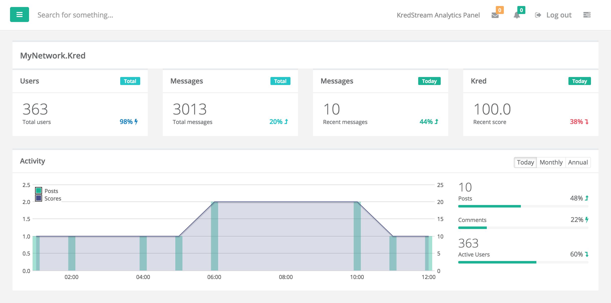 KredStream Analytics Panel
